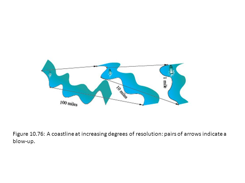 Figure 10.76: A coastline at increasing degrees of resolution: pairs of arrows indicate a blow-up.