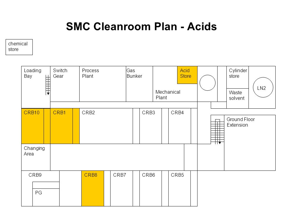 SMC Cleanroom Plan - Acids CRB2 CRB5CRB6CRB9CRB7CRB8 CRB4CRB3CRB1CRB10 PG Mechanical Plant Gas Bunker Process Plant Switch Gear LN2 Waste solvent Cylinder store Ground Floor Extension Loading Bay Changing Area chemical store Acid Store