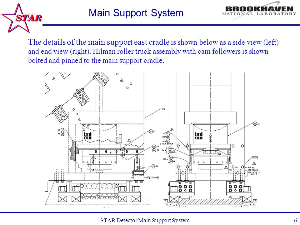 STAR Detector Main Support System7 Main Support System Supplied by Hilman Rollers for mounting to the support cradle, this drawing shows the NE truck assembly with single fixed cam followers on east edge and dual eccentric cam followers on west edge of floor rail.