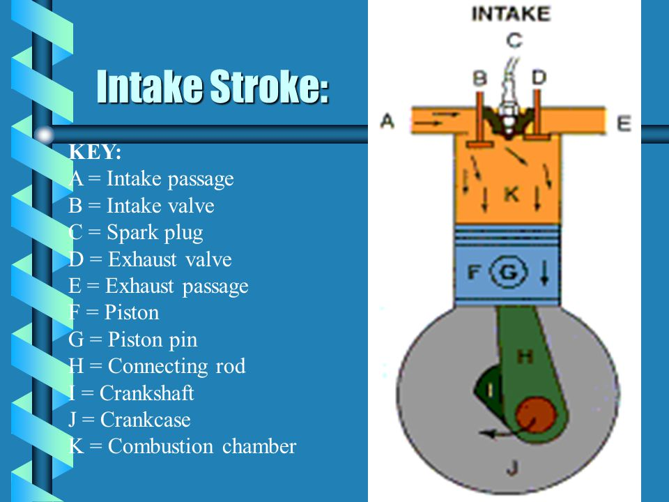 Intake Stroke: KEY: A = Intake passage B = Intake valve C = Spark plug D = Exhaust valve E = Exhaust passage F = Piston G = Piston pin H = Connecting