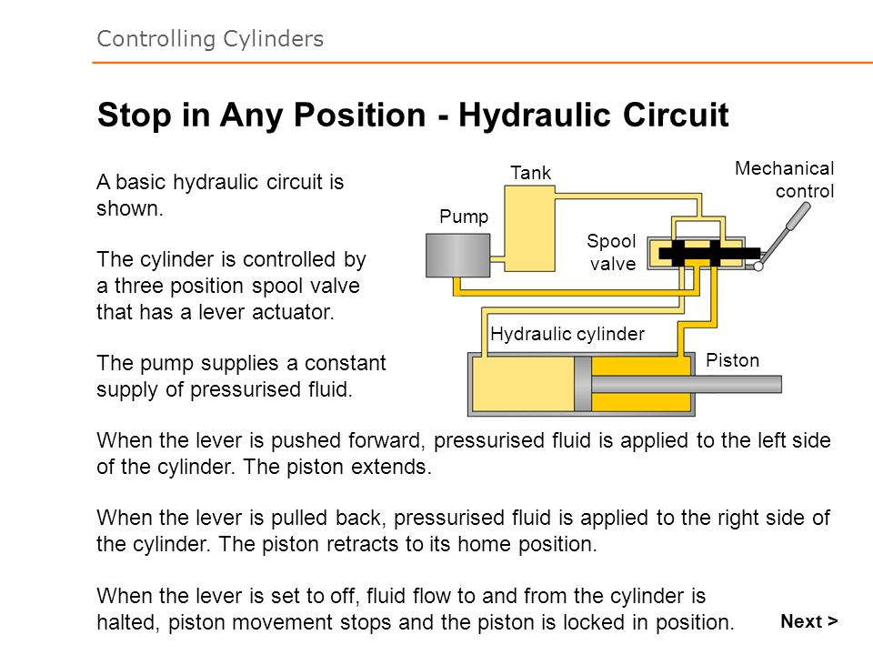 Controlling Cylinders Stop in Any Position - Hydraulic Circuit The pump supplies a constant supply of pressurised fluid. Next > A basic hydraulic circ