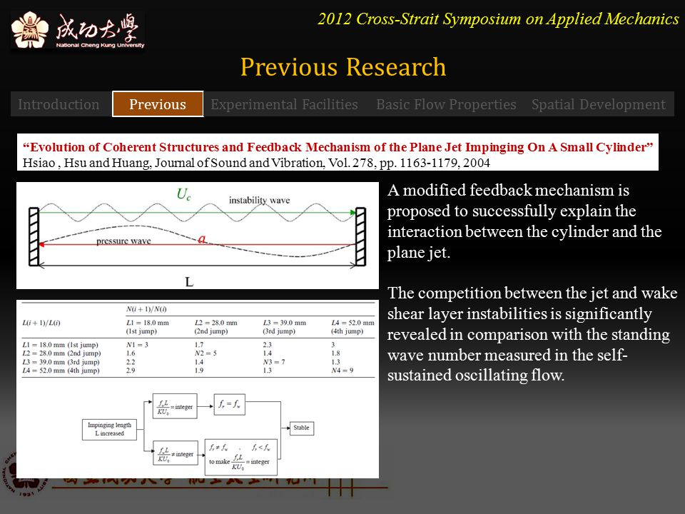 2012 Cross-Strait Symposium on Applied Mechanics Introduction Previous Experimental FacilitiesBasic Flow PropertiesSpatial Development Evolution of Coherent Structures and Feedback Mechanism of the Plane Jet Impinging On A Small Cylinder Hsiao, Hsu and Huang, Journal of Sound and Vibration, Vol.