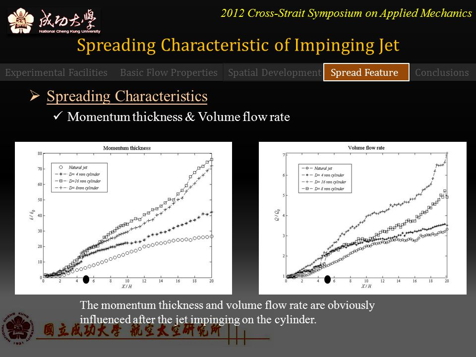 2012 Cross-Strait Symposium on Applied Mechanics  Spreading Characteristics Momentum thickness & Volume flow rate Spreading Characteristic of Impinging Jet Experimental FacilitiesBasic Flow Properties Spatial Development Spread Feature Conclusions The momentum thickness and volume flow rate are obviously influenced after the jet impinging on the cylinder.