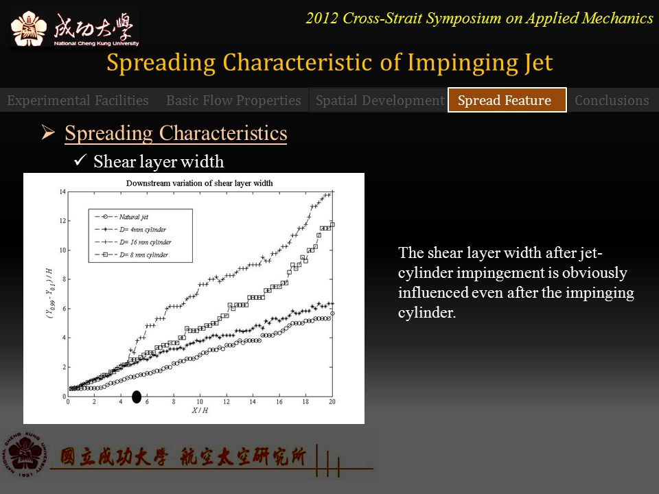 2012 Cross-Strait Symposium on Applied Mechanics Experimental FacilitiesBasic Flow PropertiesConclusions Spatial Development Spread Feature Spreading Characteristic of Impinging Jet  Spreading Characteristics Shear layer width The shear layer width after jet- cylinder impingement is obviously influenced even after the impinging cylinder.