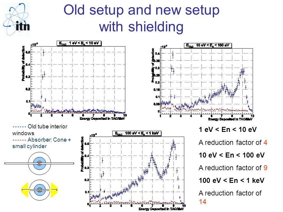 Old setup and new setup with shielding ------ Old tube interior windows ------ Absorber: Cone + small cylinder 1 eV < En < 10 eV A reduction factor of 4 10 eV < En < 100 eV A reduction factor of 9 100 eV < En < 1 keV A reduction factor of 14