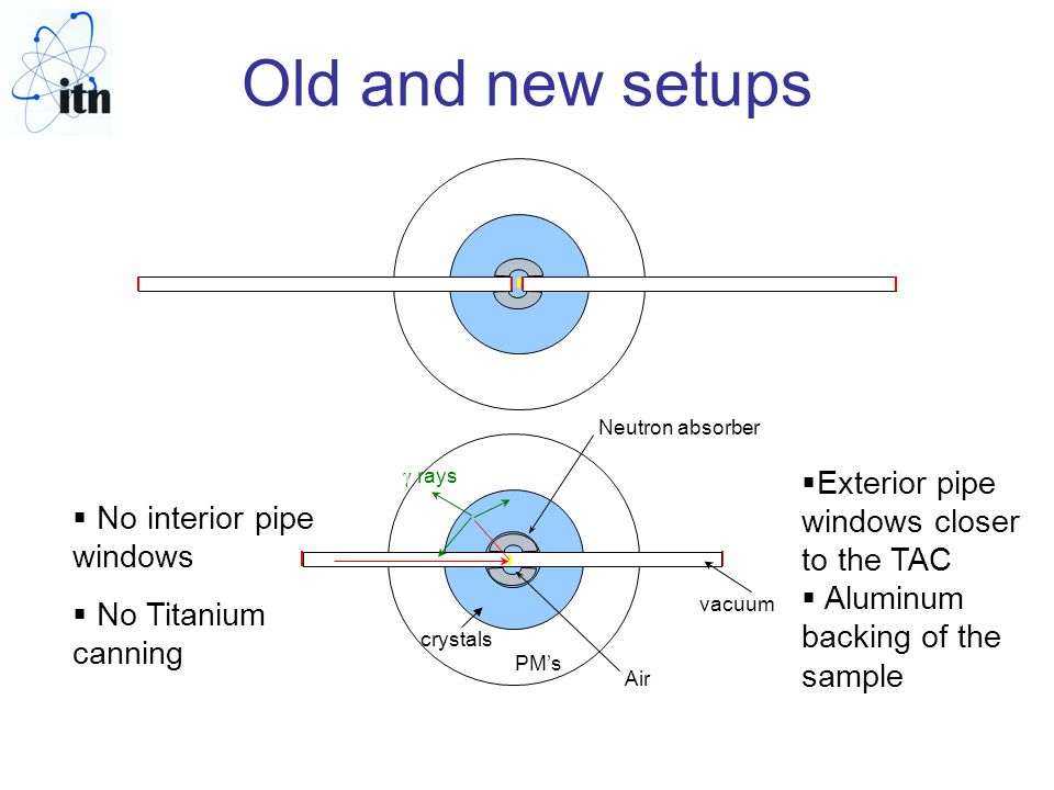 Old and new setups Neutron absorber vacuum crystals PM's Air  rays  No interior pipe windows  No Titanium canning  Exterior pipe windows closer to the TAC  Aluminum backing of the sample