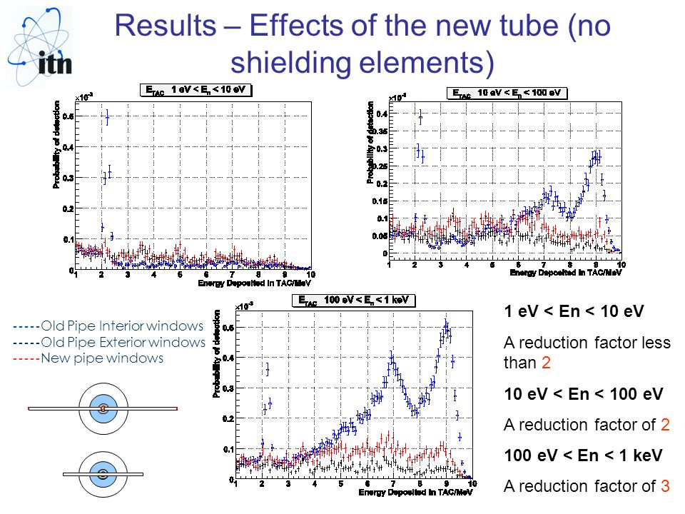 Results – Effects of the new tube (no shielding elements) ----- Old Pipe Interior windows ----- Old Pipe Exterior windows ----- New pipe windows 1 eV < En < 10 eV A reduction factor less than 2 10 eV < En < 100 eV A reduction factor of 2 100 eV < En < 1 keV A reduction factor of 3