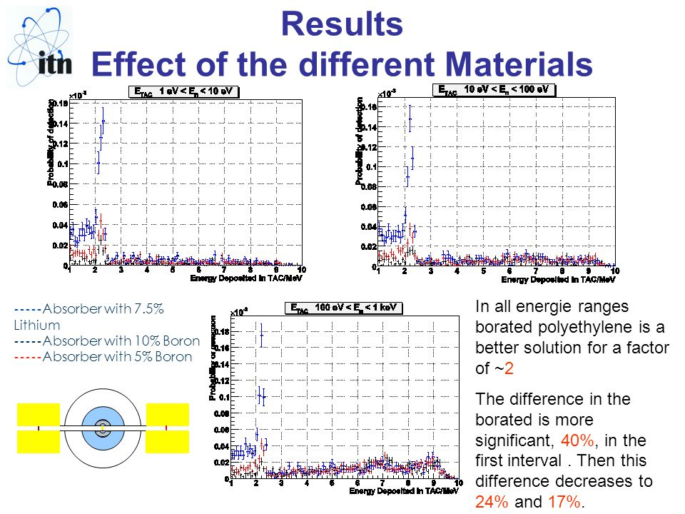 Results Effect of the different Materials ----- Absorber with 7.5% Lithium ----- Absorber with 10% Boron ----- Absorber with 5% Boron In all energie ranges borated polyethylene is a better solution for a factor of ~2 The difference in the borated is more significant, 40%, in the first interval.