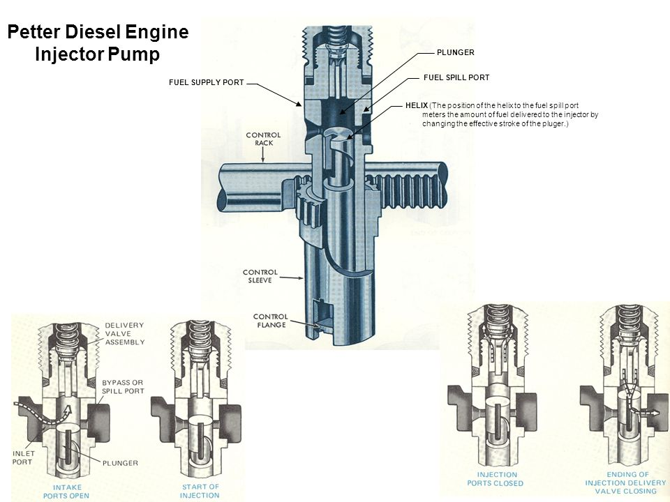 11 Petter Diesel Engine Injector Pump HELIX (The position of the helix to the fuel spill port meters the amount of fuel delivered to the injector by c