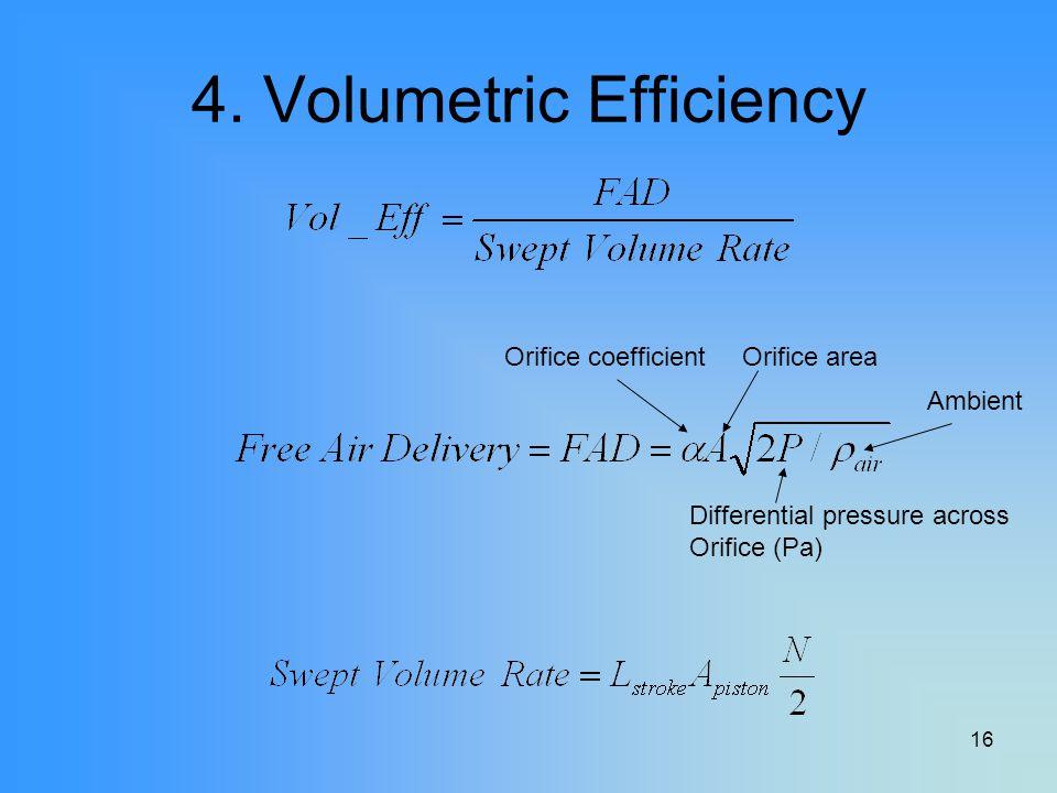 16 4. Volumetric Efficiency Orifice coefficientOrifice area Differential pressure across Orifice (Pa) Ambient