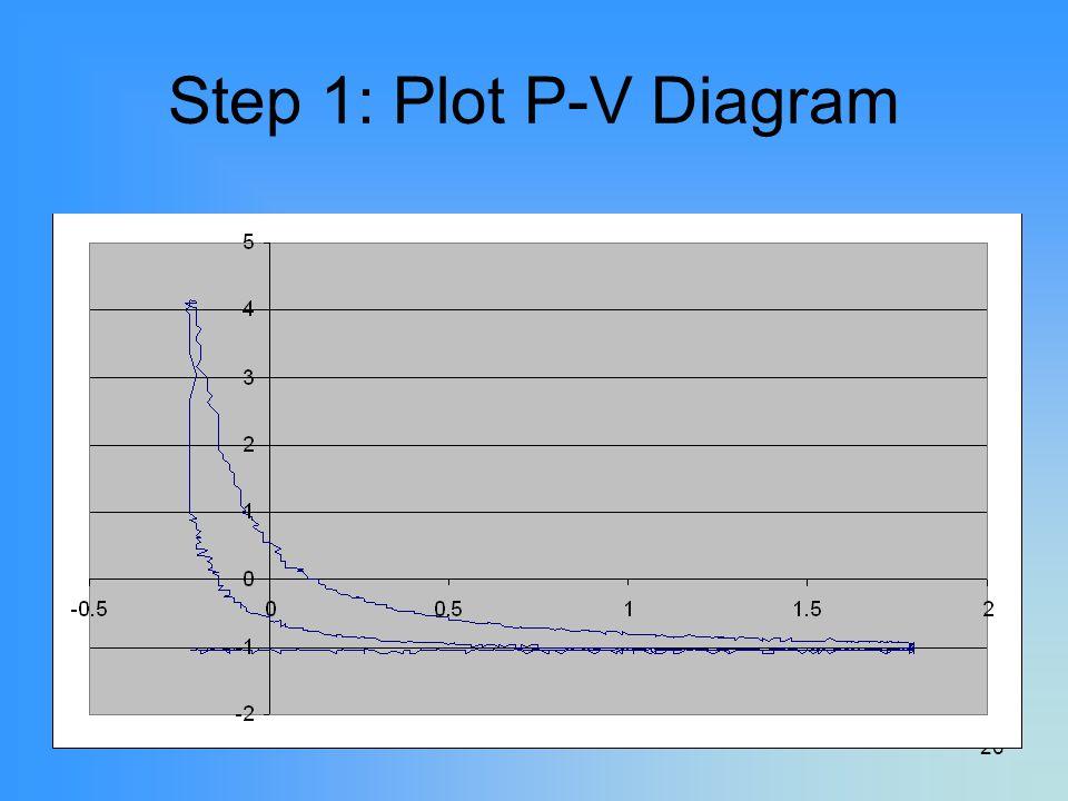 26 Step 1: Plot P-V Diagram