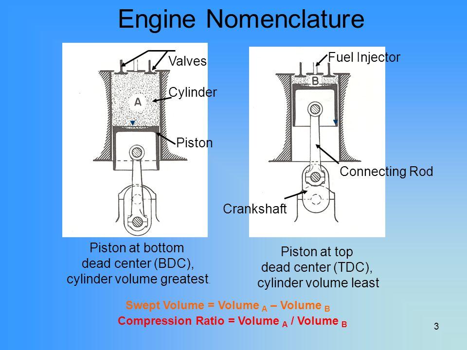 3 Piston at bottom dead center (BDC), cylinder volume greatest. Piston at top dead center (TDC), cylinder volume least Compression Ratio = Volume A /