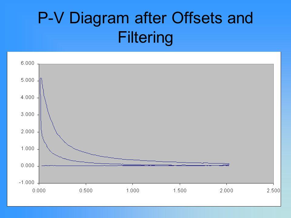 30 P-V Diagram after Offsets and Filtering