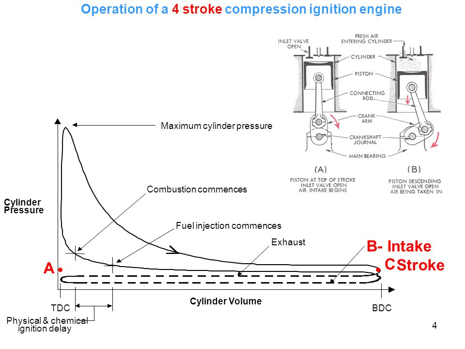4 Operation of a 4 stroke compression ignition engine A C
