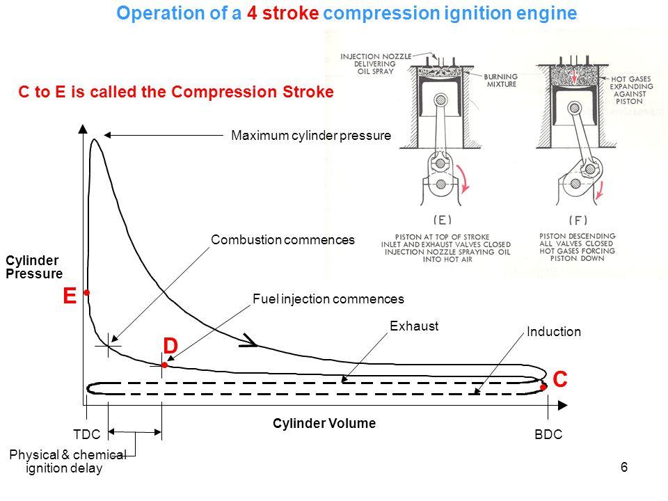 6 D C E C to E is called the Compression Stroke