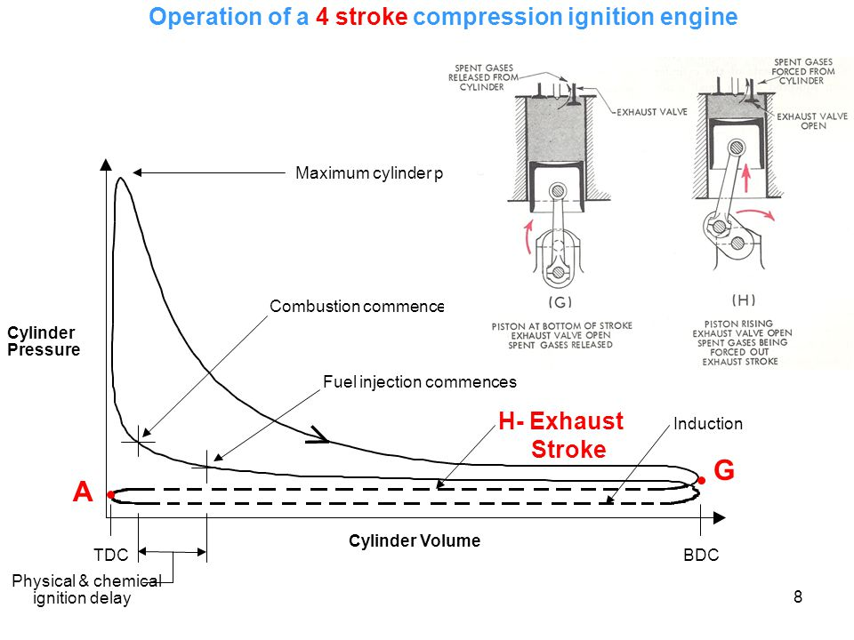 8 Operation of a 4 stroke compression ignition engine G A
