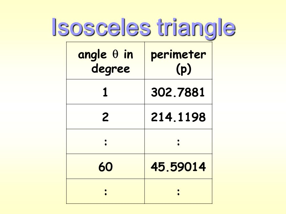 Next, consider isosceles triangle  Base (b) Height (h) Length (l) Consider 0 o    90 o Area = base (b)  Height (h) = (2l cos  )  (l sin  )  P