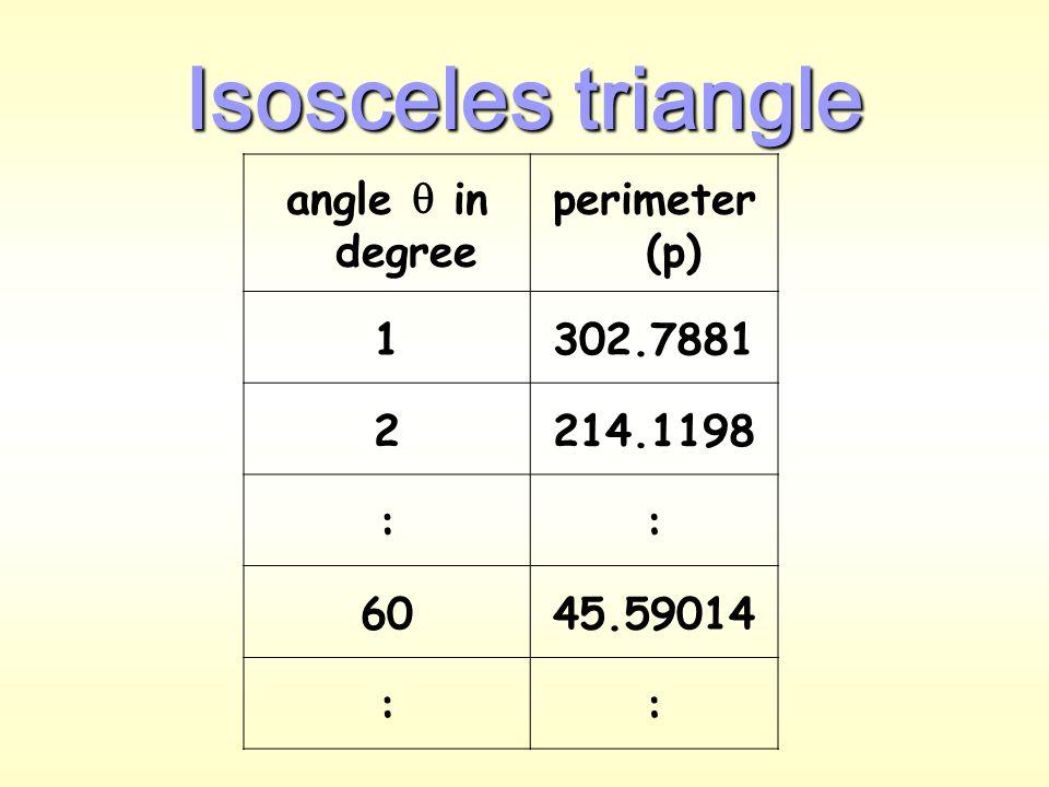 Next, consider isosceles triangle  Base (b) Height (h) Length (l) Consider 0 o    90 o Area = base (b)  Height (h) = (2l cos  )  (l sin  )  Perimeter (p) = 2l + b 2 1