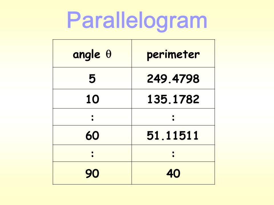 Parallelogram Height (h)  Base (b) Side (l) (where 0 o    90 o ) Perimeter (p) = 2(b + l) = 2( + l ) Area (A) = b  h (where A is fixed) and h= l