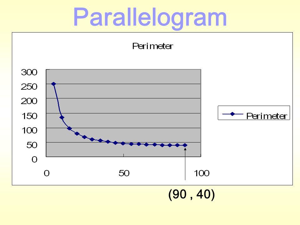 angle  perimeter 5249.4798 10135.1782 :: 6051.11511 :: 9040 Parallelogram