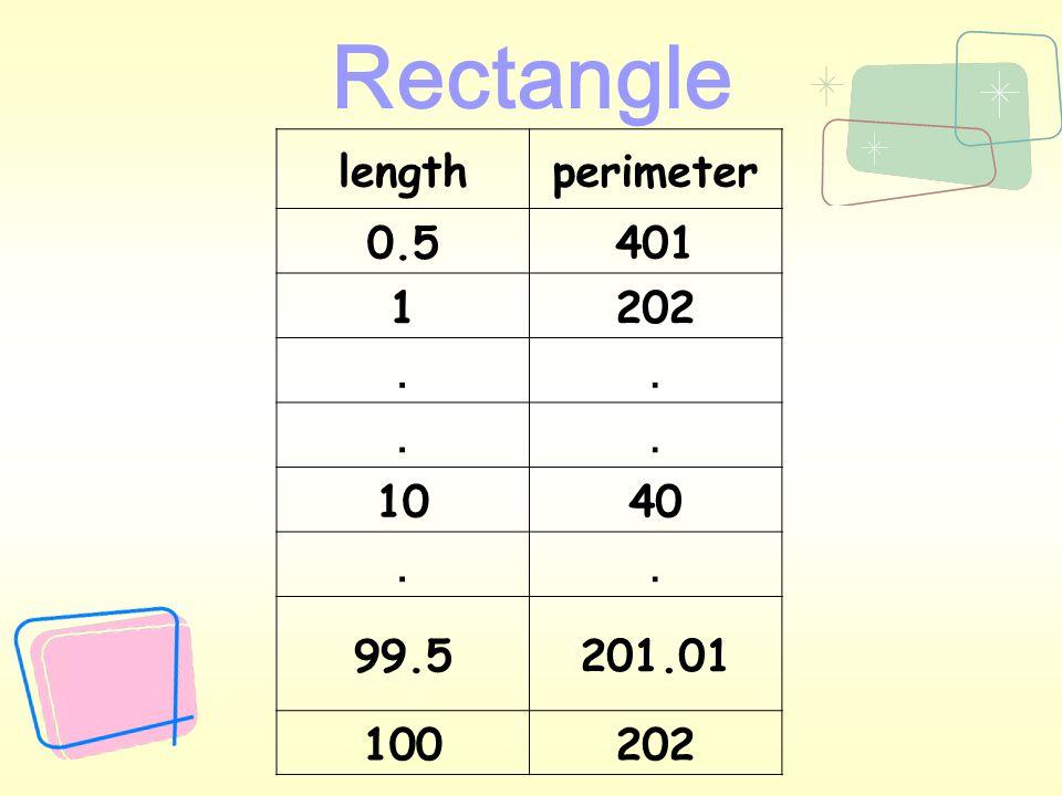 Length (l) Width (w) Area (A) = Length (l)  Width(w)  (where A is fixed) Perimeter (p) = 2(l + w) =2 (l + ) Rectangle