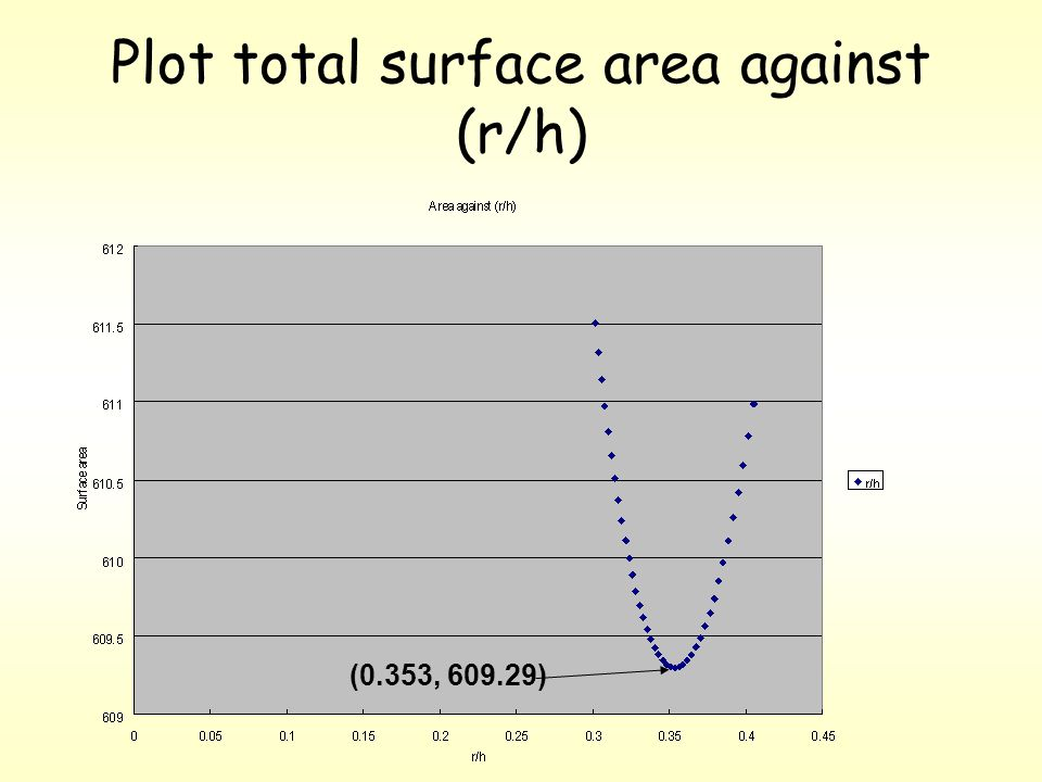 Cone surface arear/h 610.9906260.404648 610.7853710.401299 610.5947310.397996 610.4183930.394738 610.2560570.391525 610.1074260.388354 609.9722120.385227 609.8501360.382141 609.7409220.379096 609.6443040.376091 609.5600210.373126