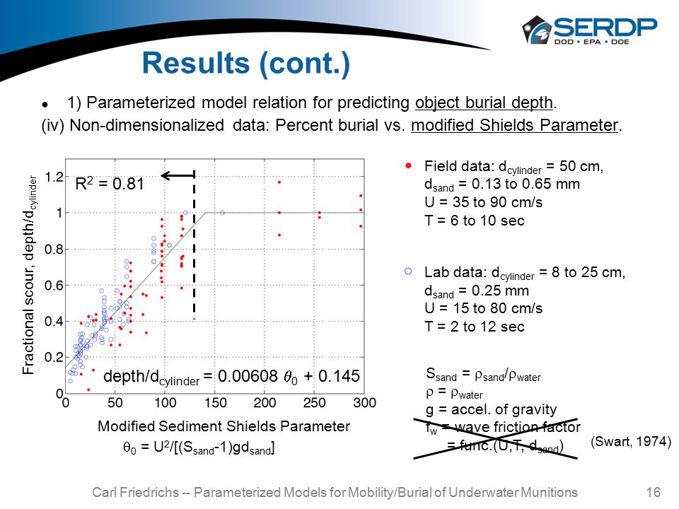 Carl Friedrichs -- Parameterized Models for Mobility/Burial of Underwater Munitions 16 Results (cont.) ● 1) Parameterized model relation for predicting object burial depth.