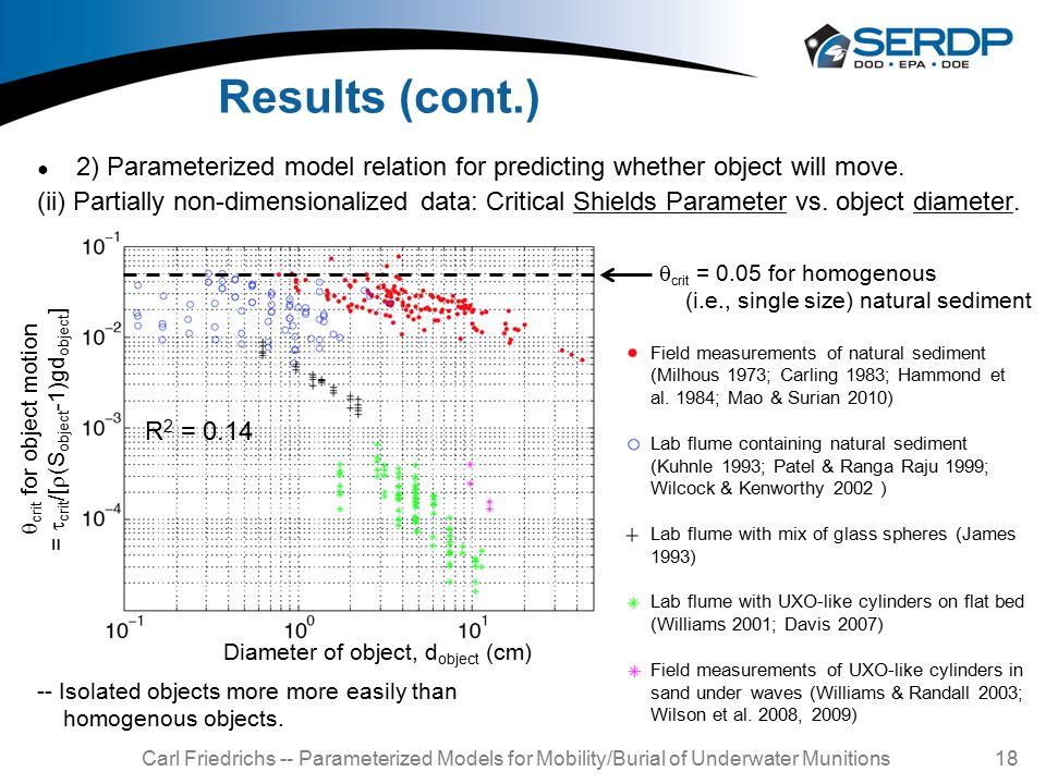 Carl Friedrichs -- Parameterized Models for Mobility/Burial of Underwater Munitions 18 Results (cont.) ● 2) Parameterized model relation for predicting whether object will move.