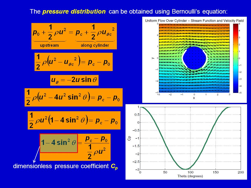 The pressure distribution can be obtained using Bernoulli's equation: dimensionless pressure coefficient C p