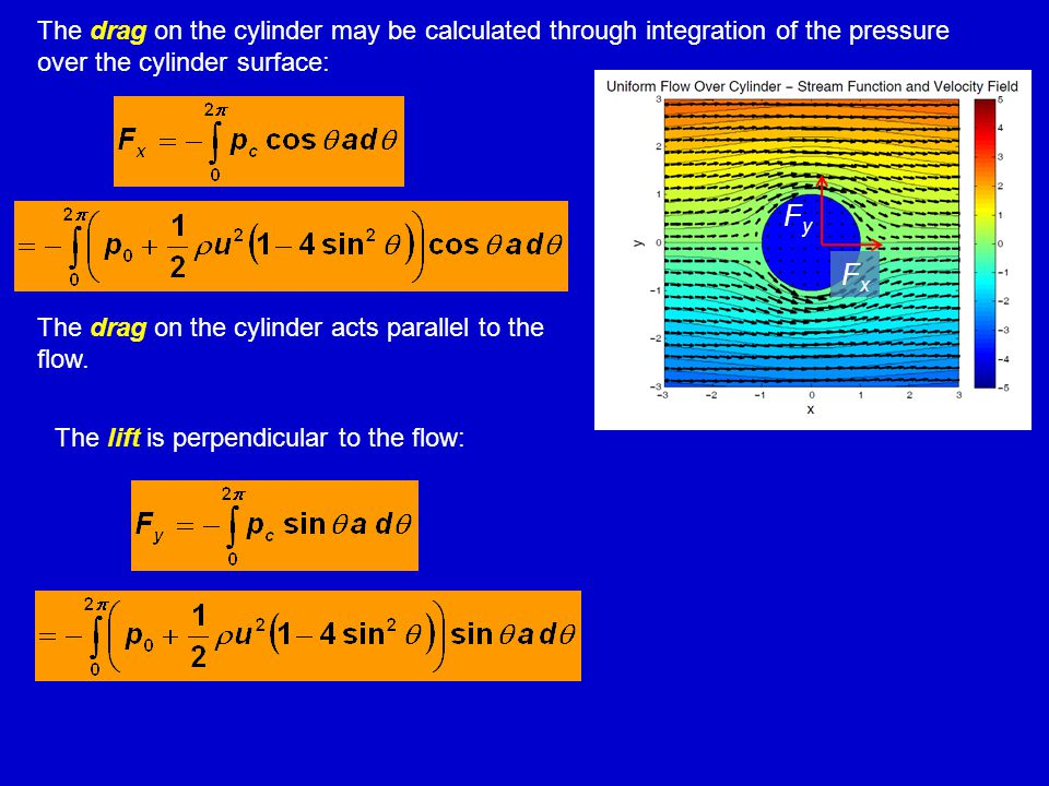 The drag on the cylinder may be calculated through integration of the pressure over the cylinder surface: The drag on the cylinder acts parallel to th