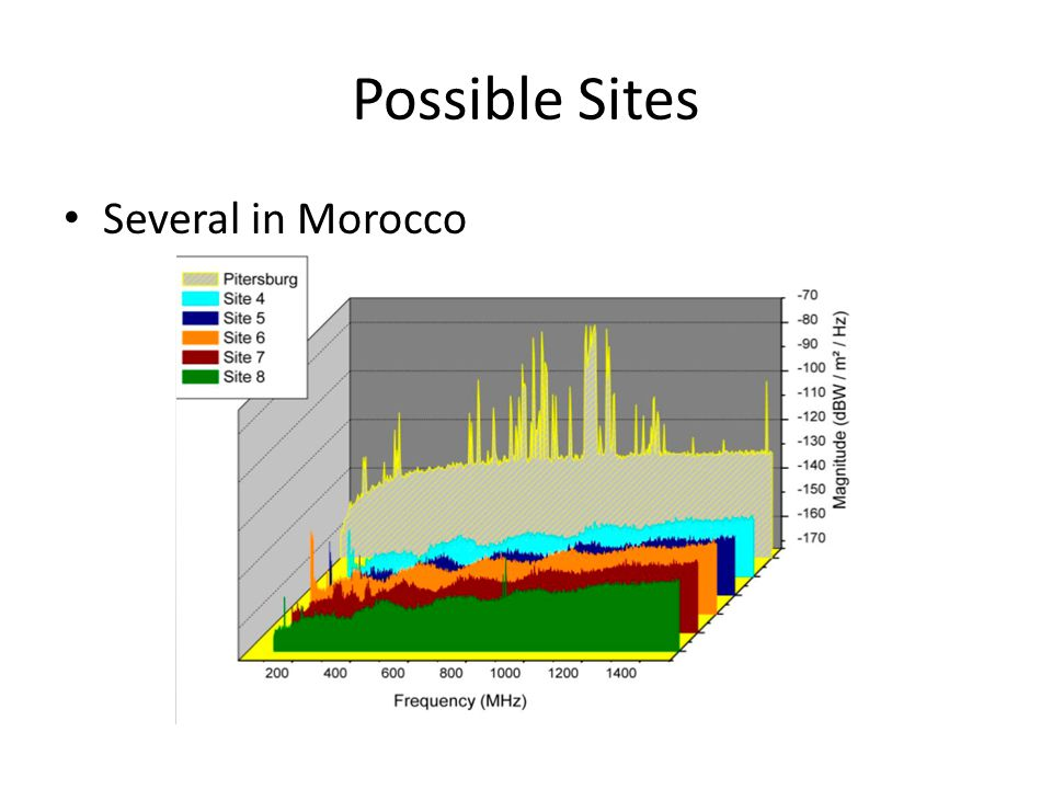 Possible Sites Several in Morocco