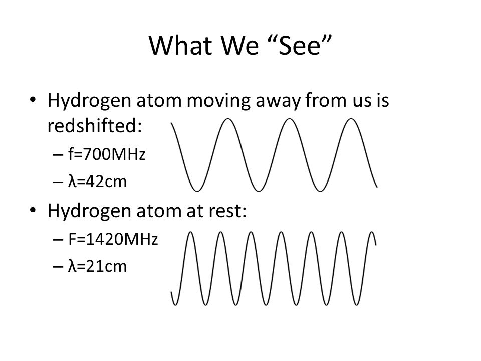 What We See Hydrogen atom moving away from us is redshifted: – f=700MHz – λ=42cm Hydrogen atom at rest: – F=1420MHz – λ=21cm