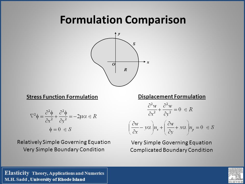 Formulation Comparison Stress Function Formulation Displacement Formulation Relatively Simple Governing Equation Very Simple Boundary Condition Very S
