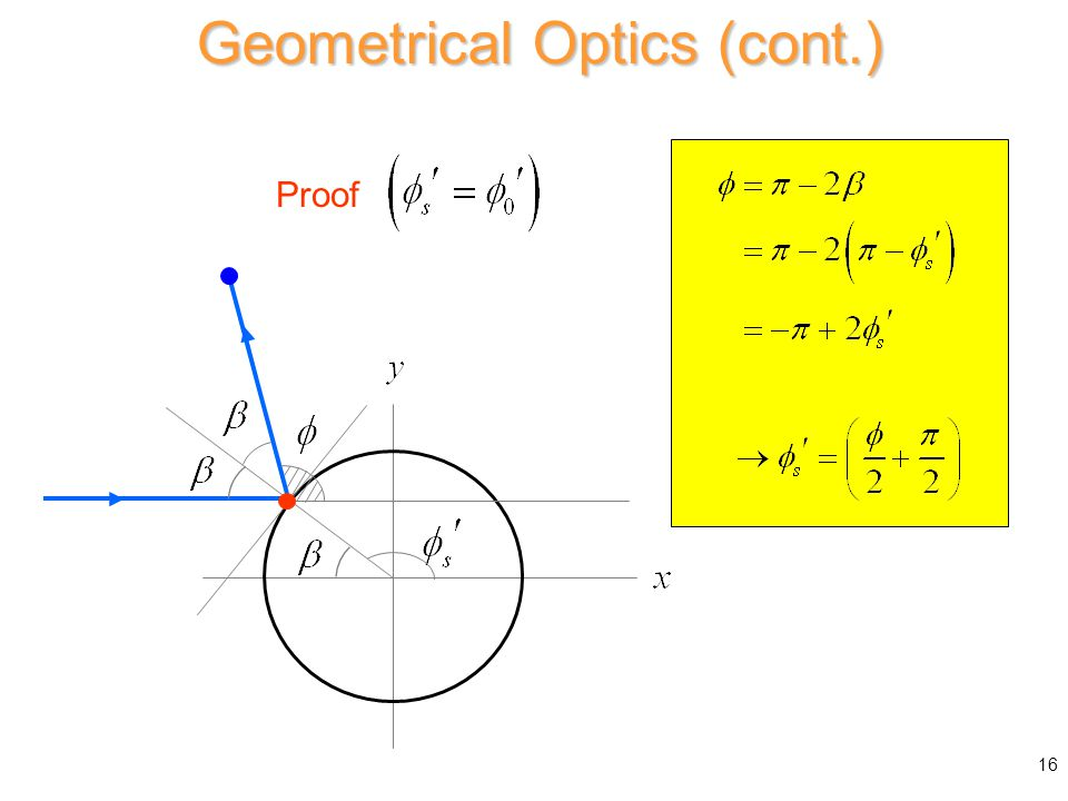 Geometrical Optics (cont.) Specular point Proof 16