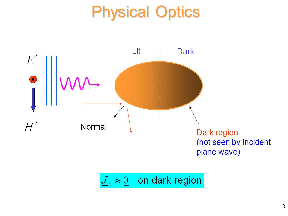 Physical Optics Physical Optics Approximation Lit Dark Dark region (not seen by incident plane wave) Normal 3