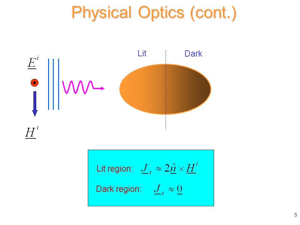 Physical Optics Approximation Lit Dark Lit region: Dark region: Physical Optics (cont.) 5