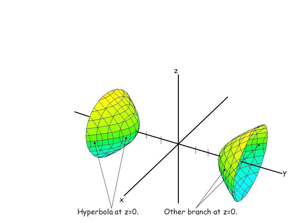 x y z Hyperbola at z=0.Other branch at z=0.