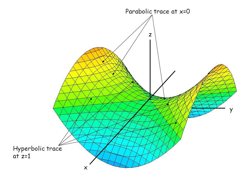 x z y Hyperbolic trace at z=1 Parabolic trace at x=0