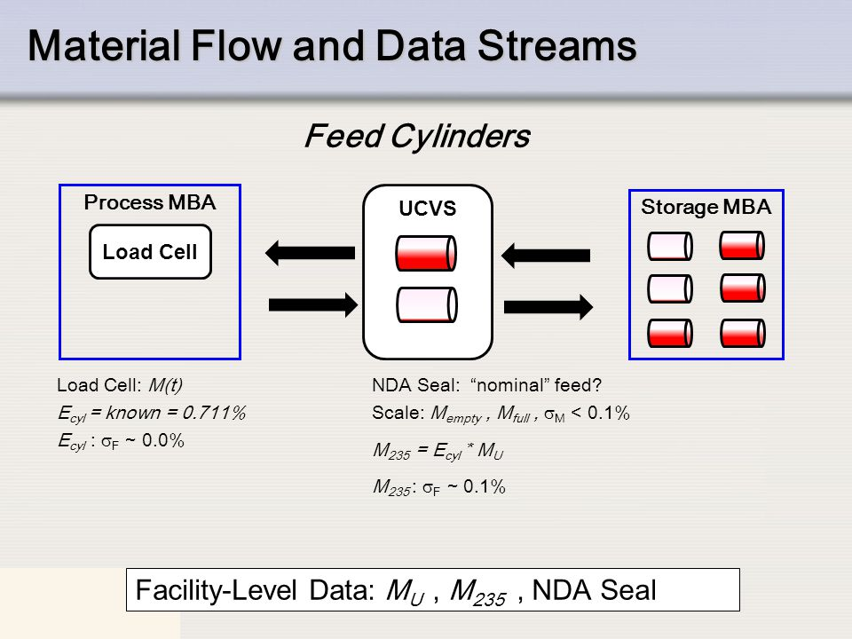 "IAEA Material Flow and Data Streams Load Cell: M(t) E cyl = known = 0.711% E cyl :  F ~ 0.0% Process MBA NDA Seal: ""nominal"" feed? Scale: M empty, M"