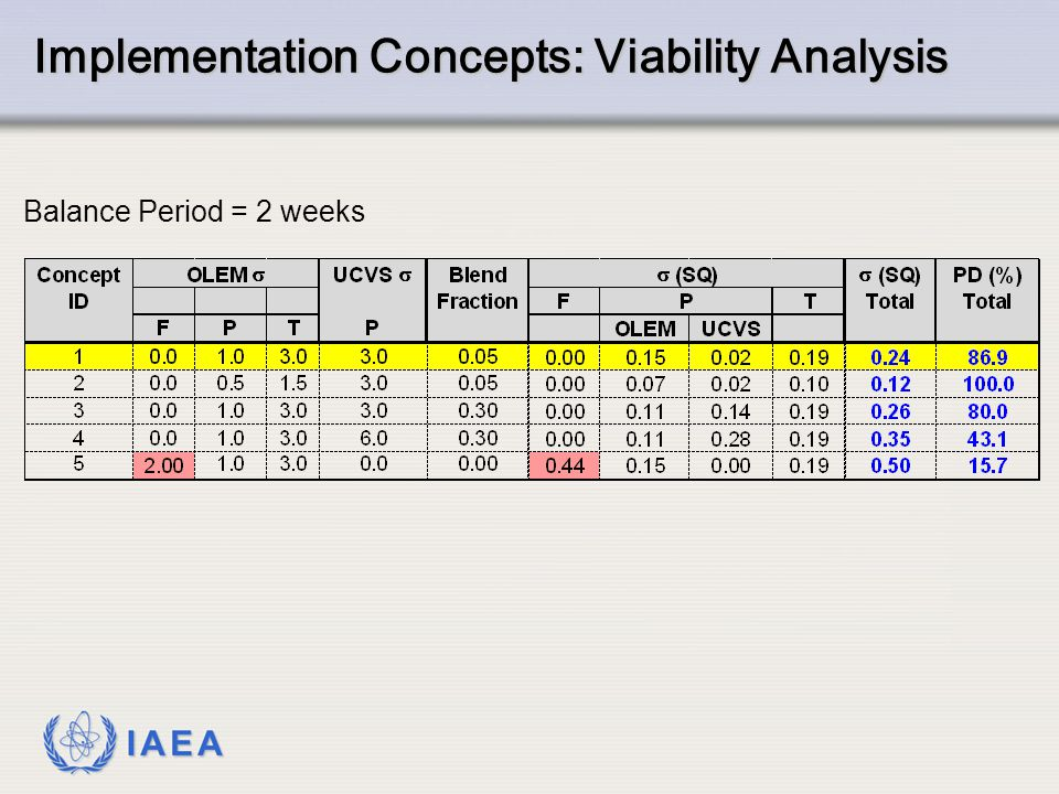 IAEA Implementation Concepts: Viability Analysis Balance Period = 2 weeks