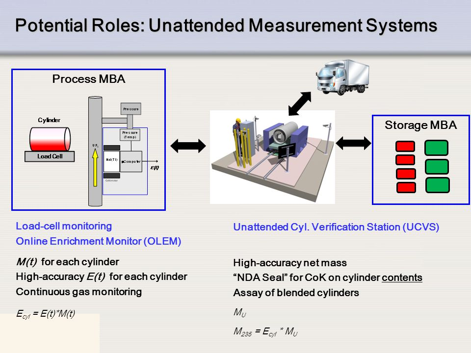 IAEA Concept: Load-Cell Monitoring t start t end M(t)