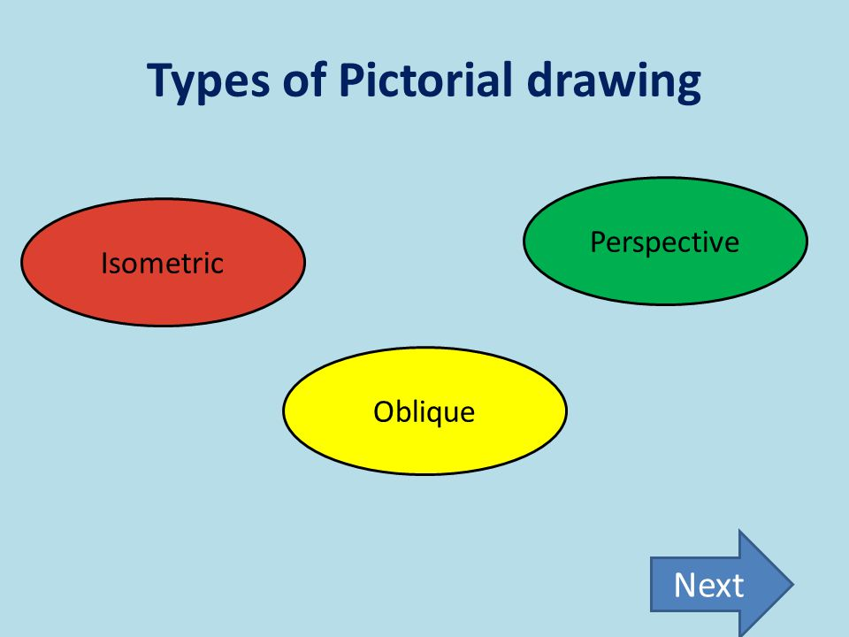 Types of Pictorial drawing Perspective Oblique Isometric Next