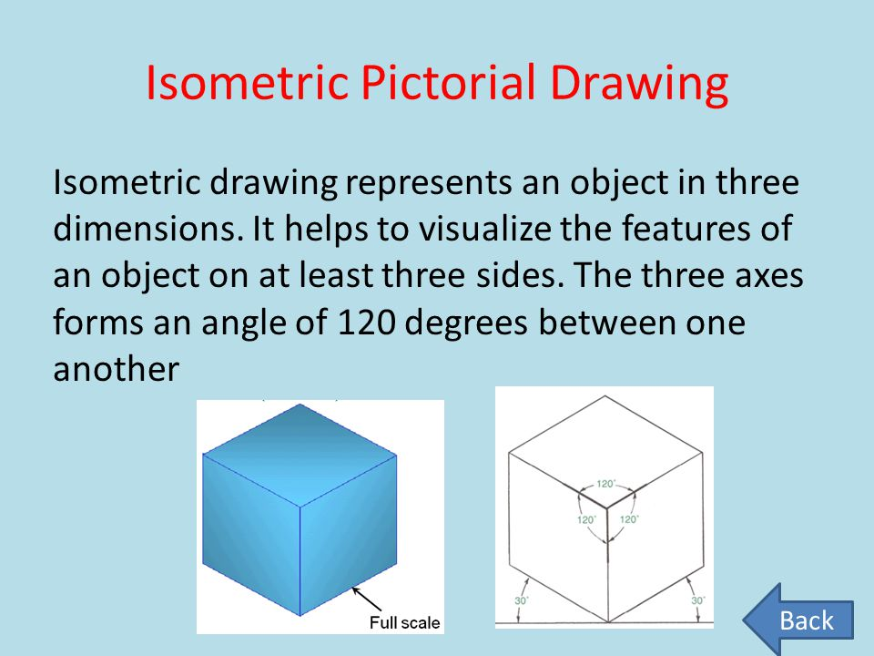Isometric Pictorial Drawing Isometric drawing represents an object in three dimensions. It helps to visualize the features of an object on at least th