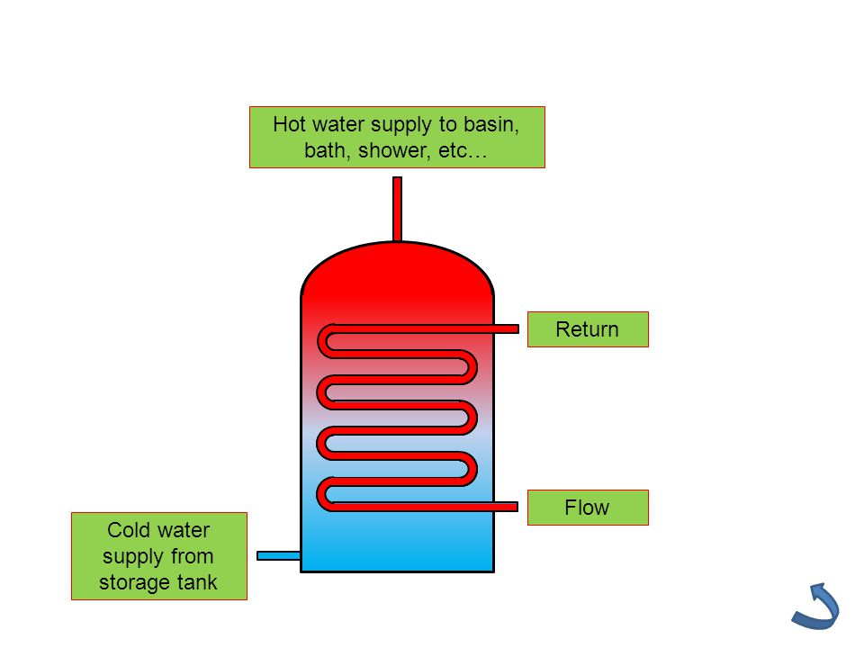 Flow Return Cold water supply from storage tank Hot water supply to basin, bath, shower, etc…