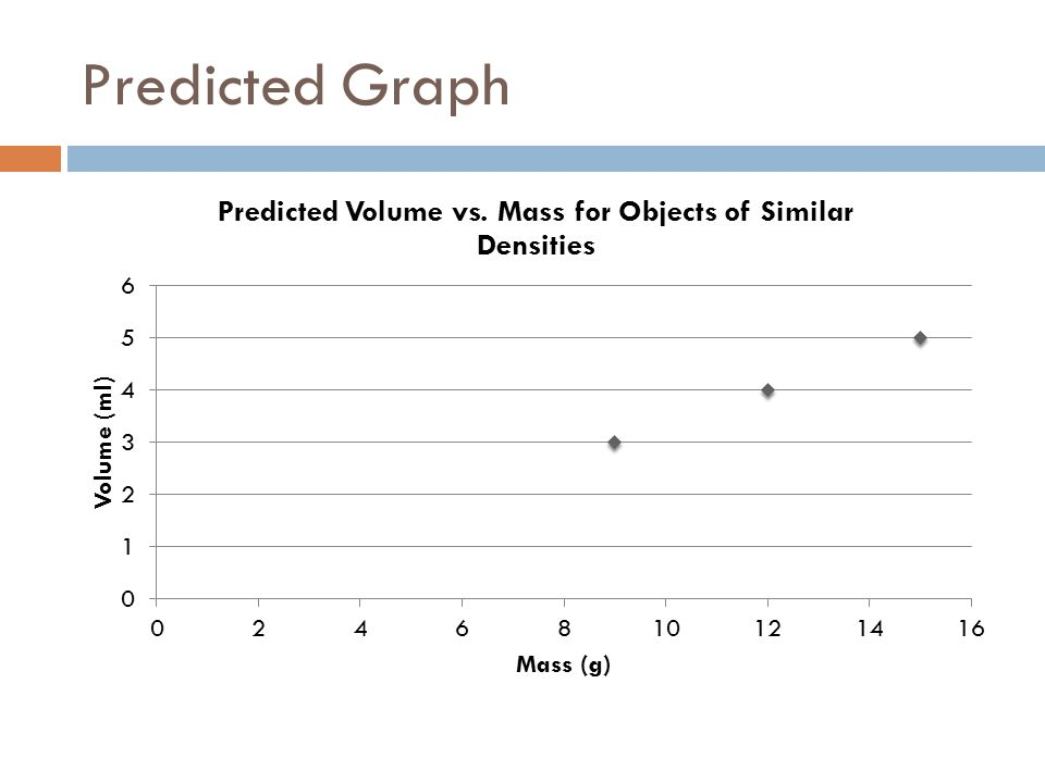 Predicted Graph