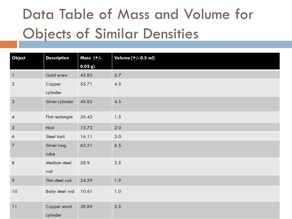 Graph of Mass vs. Volume