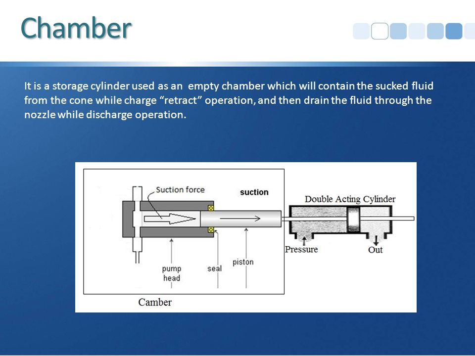 Chamber It is a storage cylinder used as an empty chamber which will contain the sucked fluid from the cone while charge retract operation, and then drain the fluid through the nozzle while discharge operation.