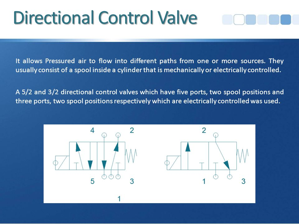 Directional Control Valve It allows Pressured air to flow into different paths from one or more sources.