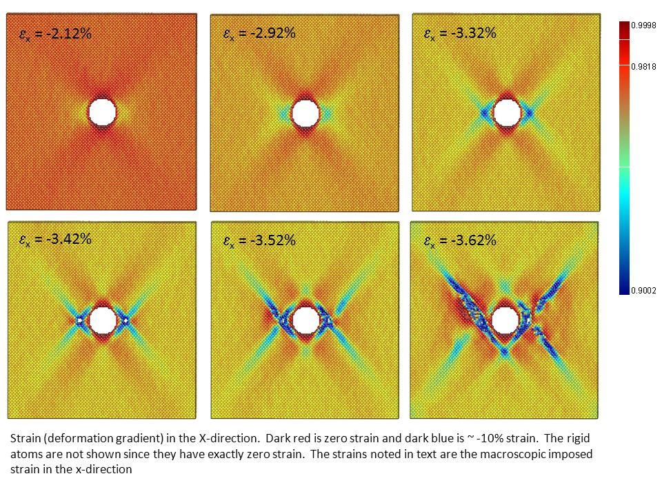 Strain (deformation gradient) in the X-direction.