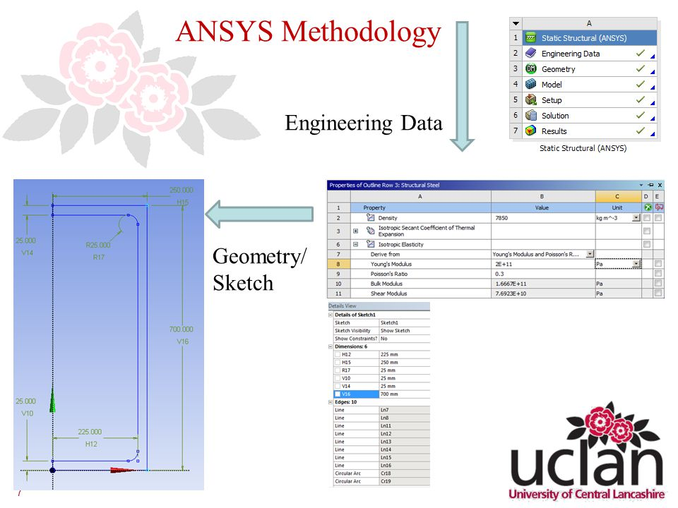 7 ANSYS Methodology Engineering Data Geometry/ Sketch